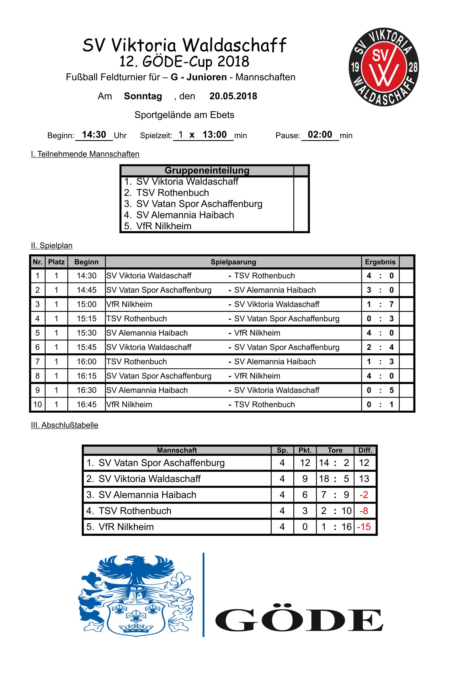 Junioren Sv Viktoria Waldaschaff 1 0 Kommentar Schreiben Kommentare